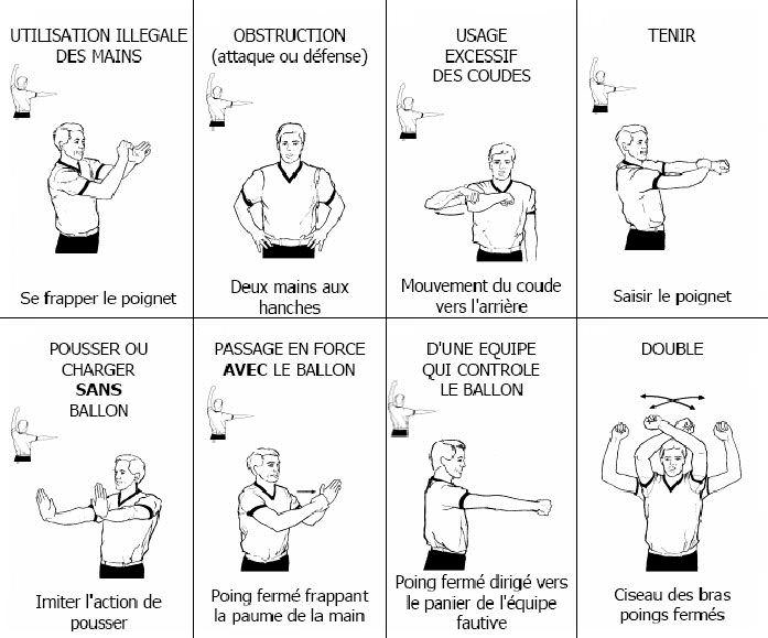 Reglement basket : gestuelle des fautes au basket